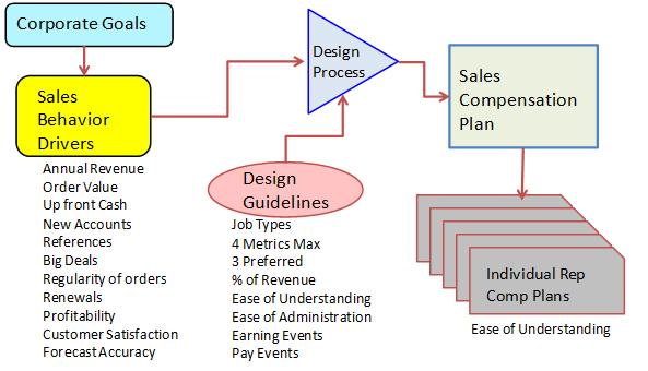 Sales Compensation Design | Growth Process