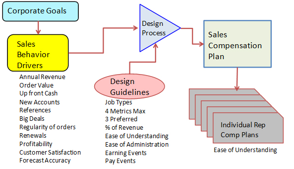 Sales Compensation Design Process.